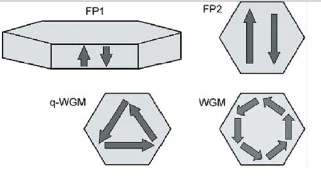 Структура нанотрубки