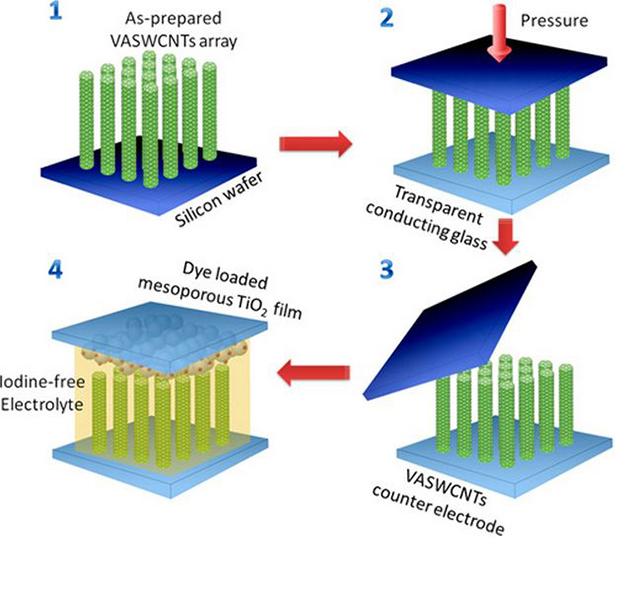 нанотрубки из двуокиси титана